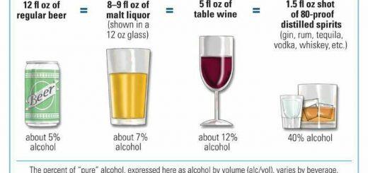 ข้อควรรู้เกี่ยวกับเครื่องดื่มแอลกอฮอล์
